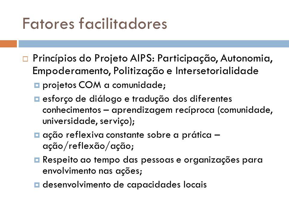 Fatores facilitadores Princípios do Projeto AIPS: Participação, Autonomia, Empoderamento, Politização e Intersetorialidade projetos COM a comunidade;