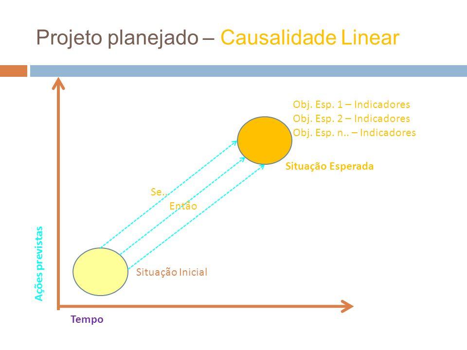Projeto planejado – Causalidade Linear Ações previstas Tempo Situação Inicial Situação Esperada Obj. Esp. 1 – Indicadores Obj. Esp. 2 – Indicadores Ob