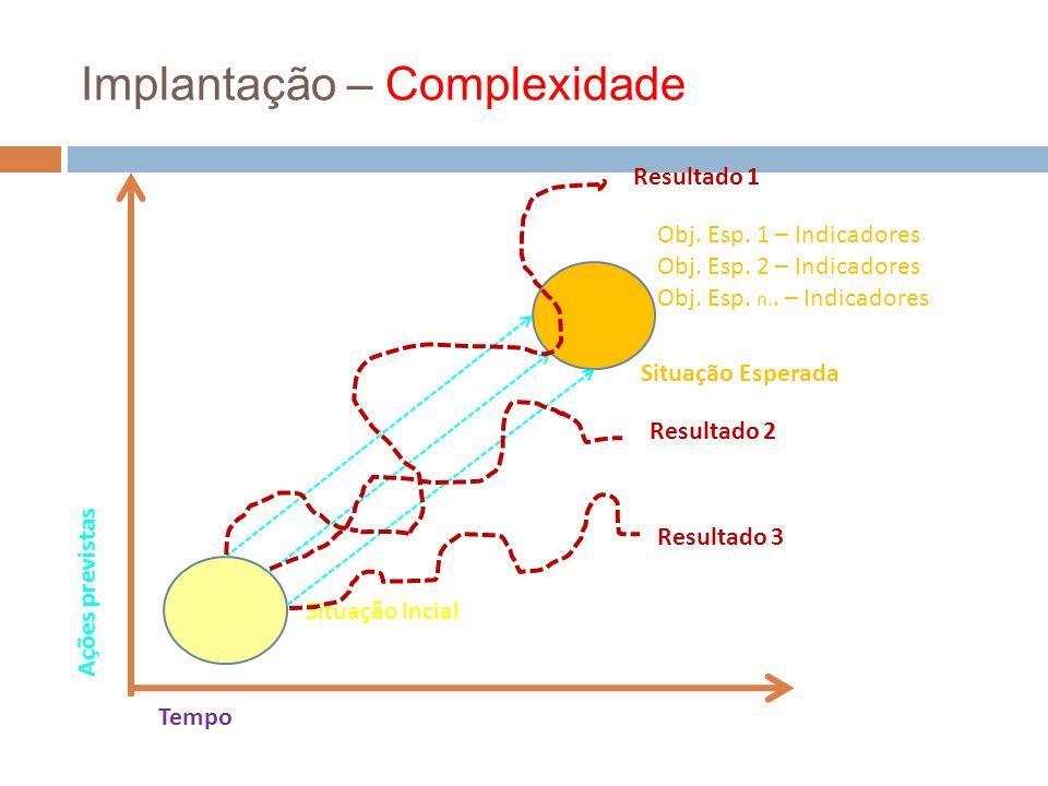 Implantação – Complexidade Ações previstas Tempo Situação Incial Situação Esperada Obj. Esp. 1 – Indicadores Obj. Esp. 2 – Indicadores Obj. Esp. n.. –
