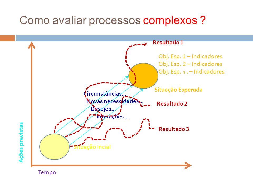 Circunstâncias... Novas necessidades... Desejos... Interações... Como avaliar processos complexos ? Ações previstas Tempo Situação Incial Situação Esp