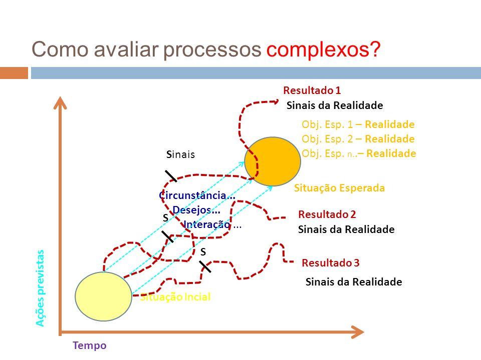 Circunstância... Desejos... Interação... Como avaliar processos complexos? Ações previstas Tempo Situação Incial Situação Esperada Obj. Esp. 1 – Reali