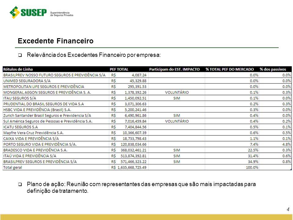 Relevância dos Excedentes Financeiro por empresa: Plano de ação: Reunião com representantes das empresas que são mais impactadas para definição de tra