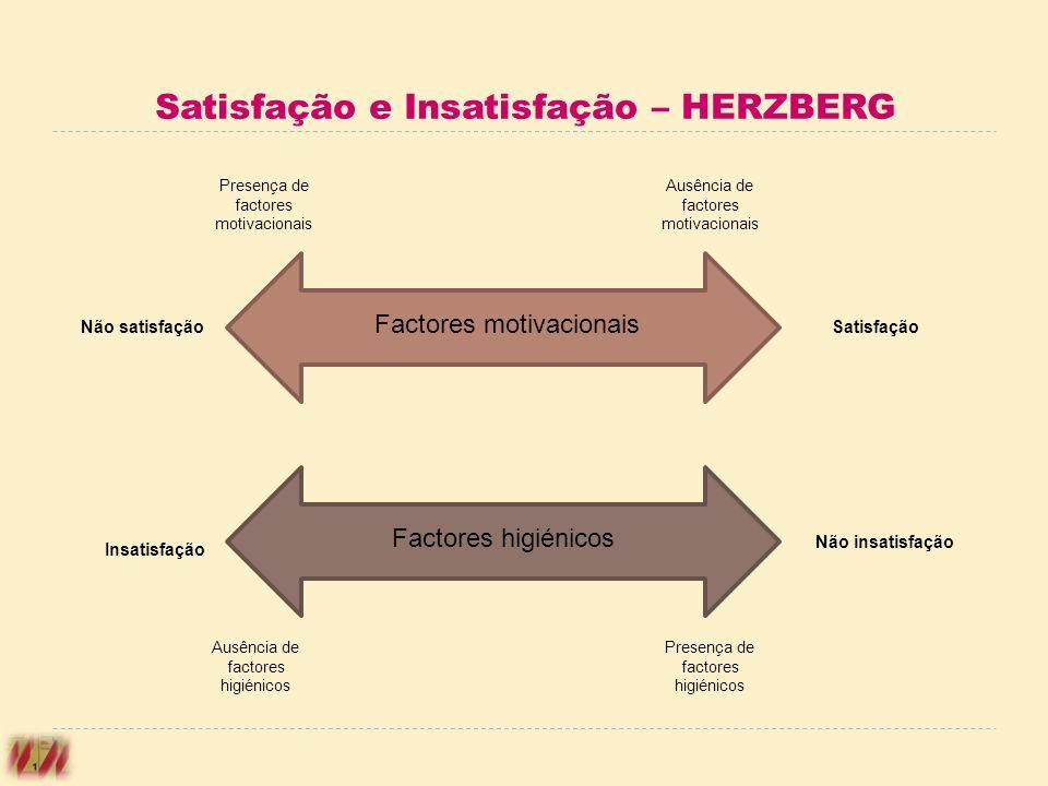 Satisfação e Insatisfação – HERZBERG Factores motivacionais Factores higiénicos Ausência de factores motivacionais Presença de factores motivacionais