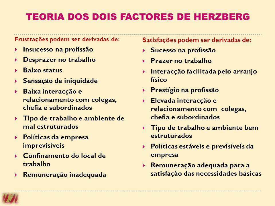 TEORIA DOS DOIS FACTORES DE HERZBERG Frustrações podem ser derivadas de: Insucesso na profissão Desprazer no trabalho Baixo status Sensação de iniquid