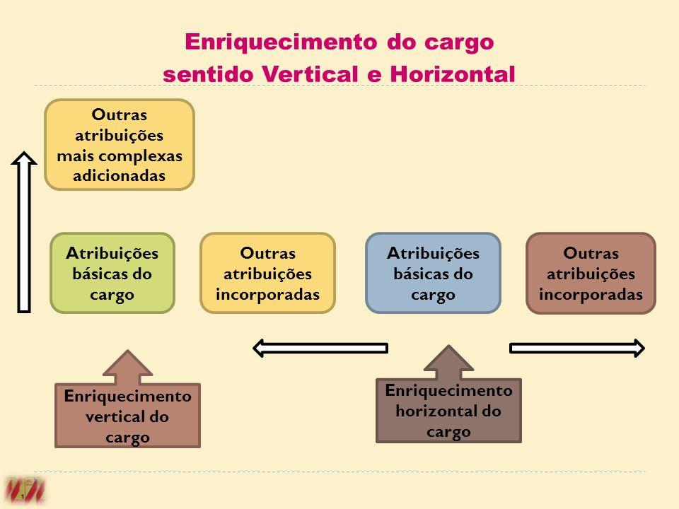 Outras atribuições mais complexas adicionadas Atribuições básicas do cargo Outras atribuições incorporadas Atribuições básicas do cargo Outras atribui