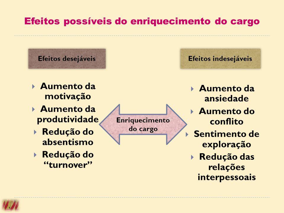 Efeitos possíveis do enriquecimento do cargo Aumento da motivação Aumento da produtividade Redução do absentismo Redução do turnover Aumento da ansied