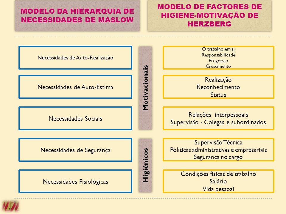 Necessidades de Auto-Realização Necessidades de Auto-Estima Necessidades Sociais Necessidades de Segurança Necessidades Fisiológicas Motivacionais Hig