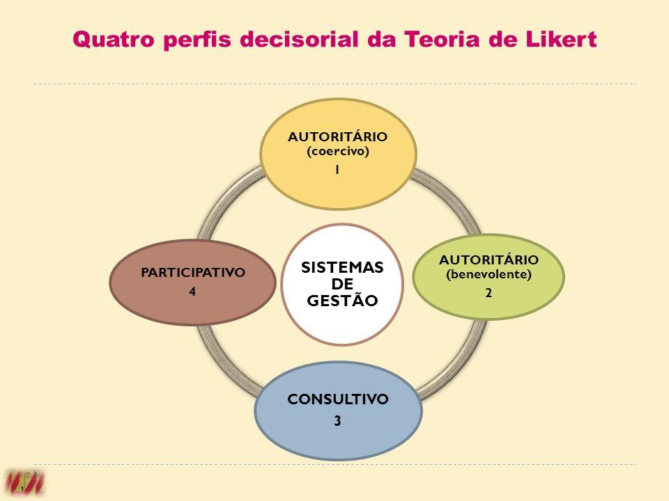Quatro perfis decisorial da Teoria de Likert SISTEMAS DE GESTÃO AUTORITÁRIO (coercivo) 1 AUTORITÁRIO (benevolente) 2 CONSULTIVO 3 PARTICIPATIVO 4