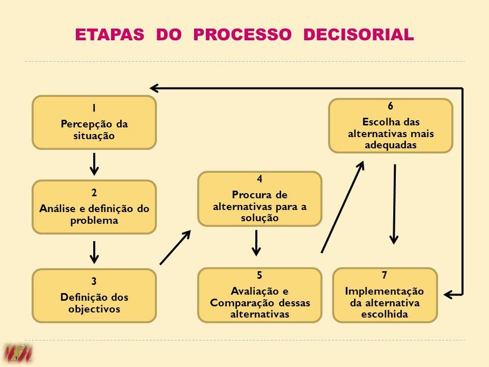 ETAPAS DO PROCESSO DECISORIAL 2 Análise e definição do problema 1 Percepção da situação 3 Definição dos objectivos 4 Procura de alternativas para a so