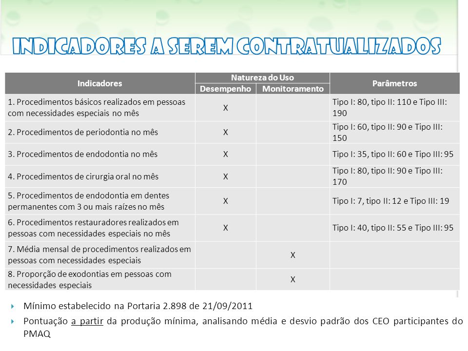 Mínimo estabelecido na Portaria 2.898 de 21/09/2011 Pontuação a partir da produção mínima, analisando média e desvio padrão dos CEO participantes do P