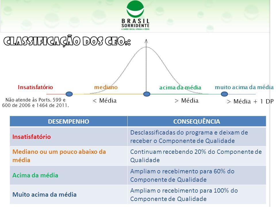 > Média< Média > Média + 1 DP acima da média Insatisfatóriomuito acima da médiamediano Não atende às Ports. 599 e 600 de 2006 e 1464 de 2011. DESEMPEN