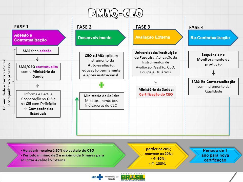 SMS faz a adesão SMS/CEO contratualiza com o Ministério da Saúde Comunidade e Controle Social acompanham o processo CEO e SMS: aplicam instrumento de