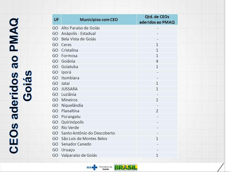 UFMunicípios com CEO Qtd. de CEOs aderidos ao PMAQ GOAlto Paraíso de Goiás - GOAnápolis - Estadual - GOBela Vista de Goiás - GOCeres1 GOCristalina1 GO