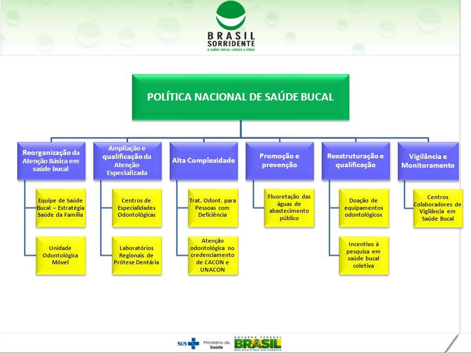 POLÍTICA NACIONAL DE SAÚDE BUCAL Reorganização da Atenção Básica em saúde bucal Equipe de Saúde Bucal – Estratégia Saúde da Família Unidade Odontológi