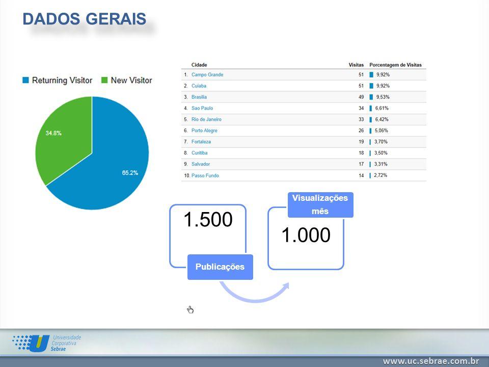 DADOS GERAIS 1.500 Publicações 1.000 Visualizações mês
