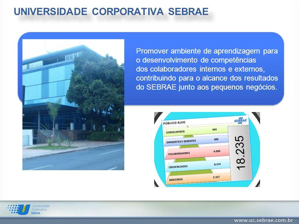 UNIVERSIDADE CORPORATIVA SEBRAE Promover ambiente de aprendizagem para o desenvolvimento de competências dos colaboradores internos e externos, contri