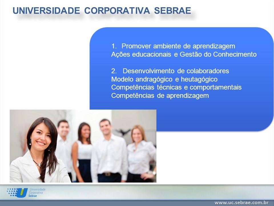 UNIVERSIDADE CORPORATIVA SEBRAE 1.Promover ambiente de aprendizagem Ações educacionais e Gestão do Conhecimento 2. Desenvolvimento de colaboradores Mo
