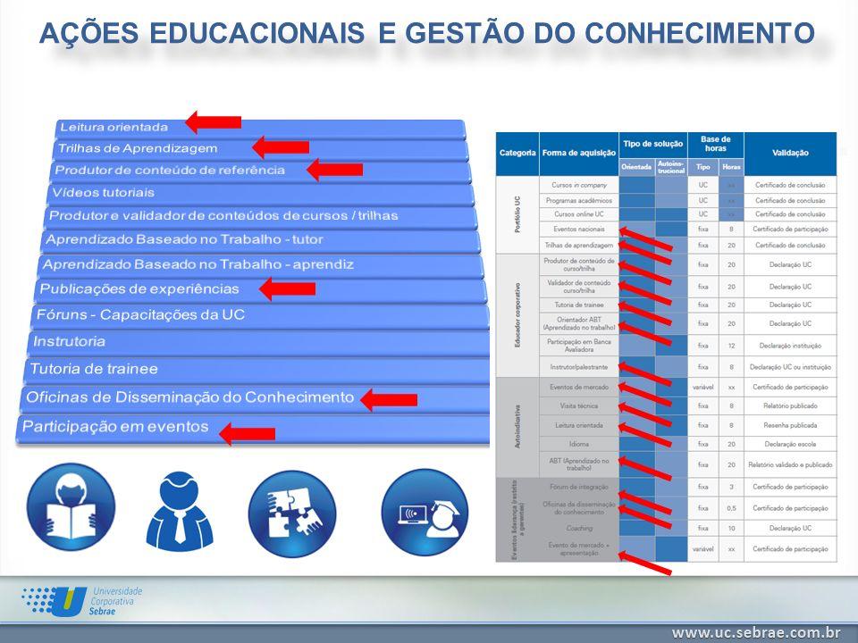 AÇÕES EDUCACIONAIS E GESTÃO DO CONHECIMENTO