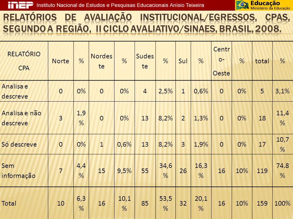 RELATÓRIO CPA Norte% Nordes te % Sudes te %Sul% Centr o- Oeste %total% Analisa e descreve 00%0 42,5%10,6%00%53,1% Analisa e não descreve 3 1,9 % 00%138,2%21,3%00%18 11,4 % Só descreve00%10,6%138,2%31,9%00%17 10,7 % Sem informação 7 4,4 % 159,5%55 34,6 % 26 16,3 % 1610%119 74.8 % Total10 6,3 % 16 10,1 % 85 53,5 % 32 20,1 % 1610%159100%