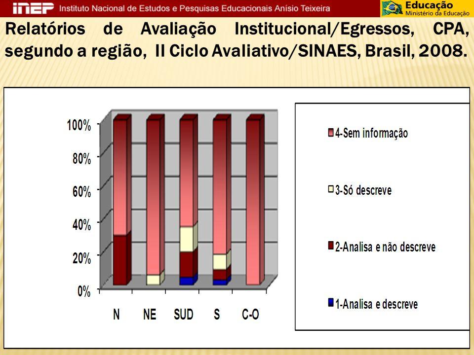 Relatórios de Avaliação Institucional/Egressos, CPA, segundo a região, II Ciclo Avaliativo/SINAES, Brasil, 2008.