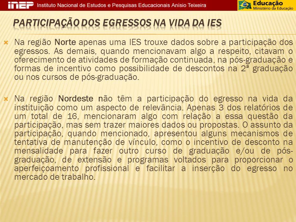 Na região Norte apenas uma IES trouxe dados sobre a participação dos egressos.