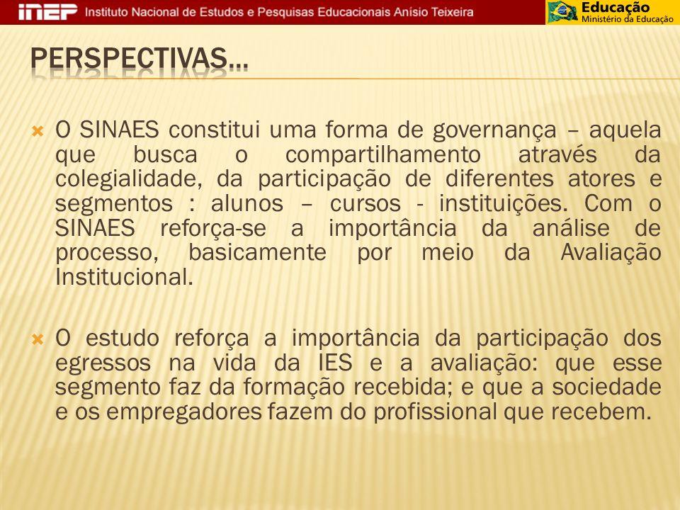 O SINAES constitui uma forma de governança – aquela que busca o compartilhamento através da colegialidade, da participação de diferentes atores e segmentos : alunos – cursos - instituições.