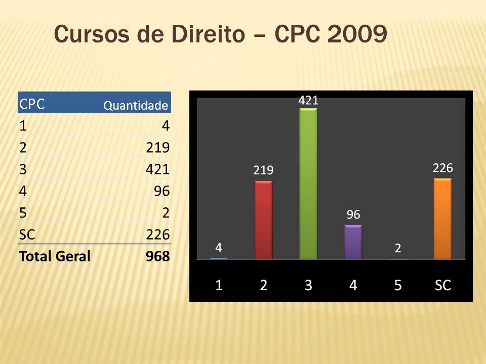 Cursos de Direito – CPC 2009 CPC Quantidade 14 2219 3421 496 52 SC226 Total Geral968
