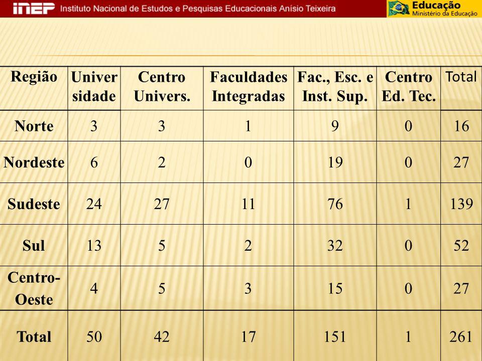 RegiãoUniver sidade Centro Univers.Faculdades Integradas Fac., Esc.