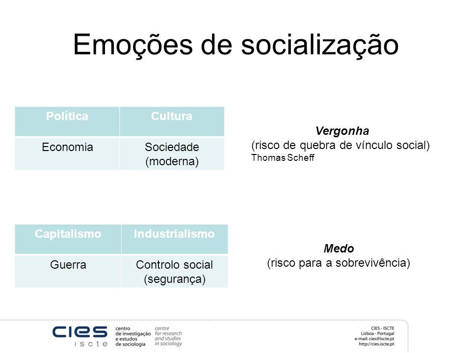 Emoções de socialização PolíticaCultura EconomiaSociedade (moderna) Vergonha (risco de quebra de vínculo social) Thomas Scheff CapitalismoIndustrialis