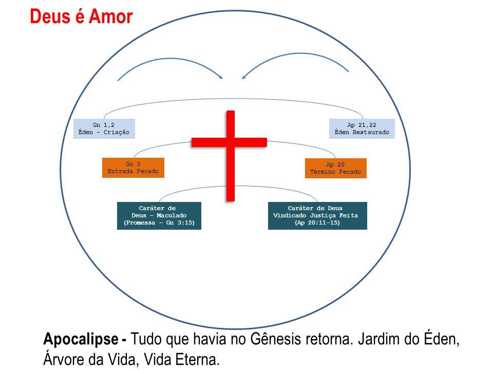 Apocalipse - Tudo que havia no Gênesis retorna. Jardim do Éden, Árvore da Vida, Vida Eterna. Deus é Amor