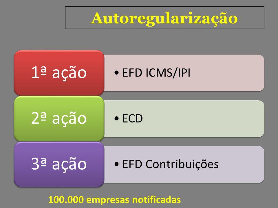 Autoregularização EFD ICMS/IPI 1ª ação ECD 2ª ação EFD Contribuições 3ª ação 100.000 empresas notificadas