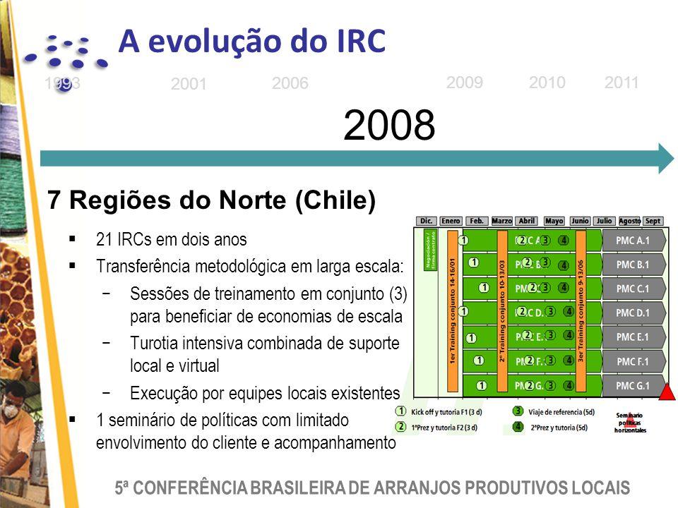 5ª CONFERÊNCIA BRASILEIRA DE ARRANJOS PRODUTIVOS LOCAIS 200920102011 2008 1993 2001 2006 21 IRCs em dois anos Transferência metodológica em larga escala: Sessões de treinamento em conjunto (3) para beneficiar de economias de escala Turotia intensiva combinada de suporte local e virtual Execução por equipes locais existentes 1 seminário de políticas com limitado envolvimento do cliente e acompanhamento 7 Regiões do Norte (Chile) A evolução do IRC