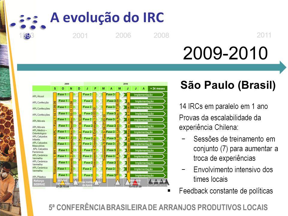 5ª CONFERÊNCIA BRASILEIRA DE ARRANJOS PRODUTIVOS LOCAIS 2011 2009-2010 1993 2001 20062008 14 IRCs em paralelo em 1 ano Provas da escalabilidade da experiência Chilena: Sessões de treinamento em conjunto (7) para aumentar a troca de experiências Envolvimento intensivo dos times locais Feedback constante de políticas São Paulo (Brasil) A evolução do IRC
