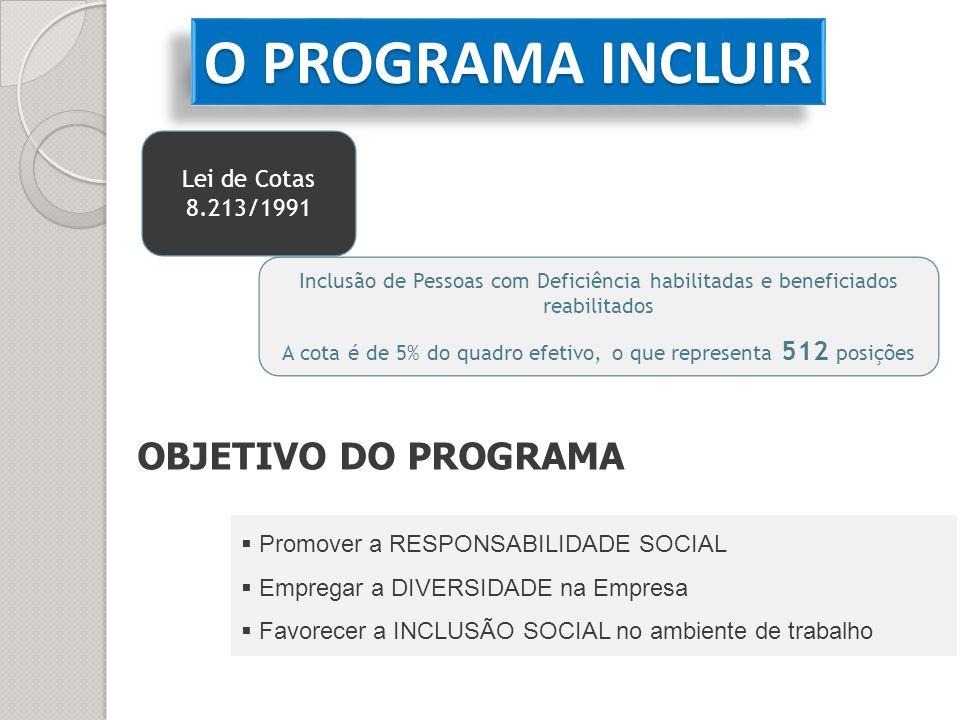 OBJETIVO DO PROGRAMA Promover a RESPONSABILIDADE SOCIAL Empregar a DIVERSIDADE na Empresa Favorecer a INCLUSÃO SOCIAL no ambiente de trabalho Inclusão