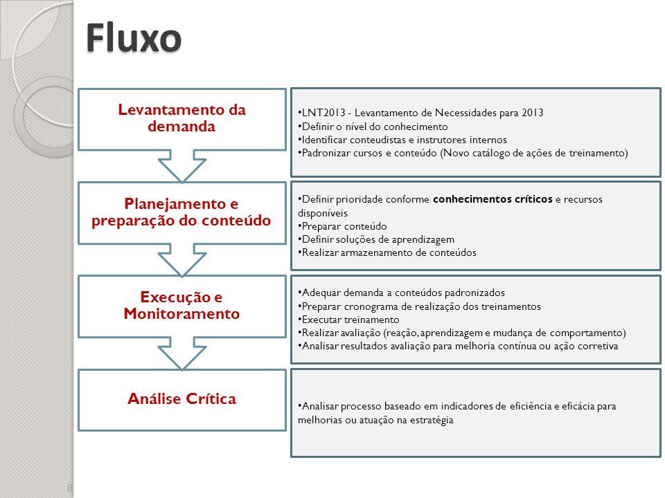 Fluxo 8 Análise Crítica Execução e Monitoramento Planejamento e preparação do conteúdo Levantamento da demanda LNT2013 - Levantamento de Necessidades