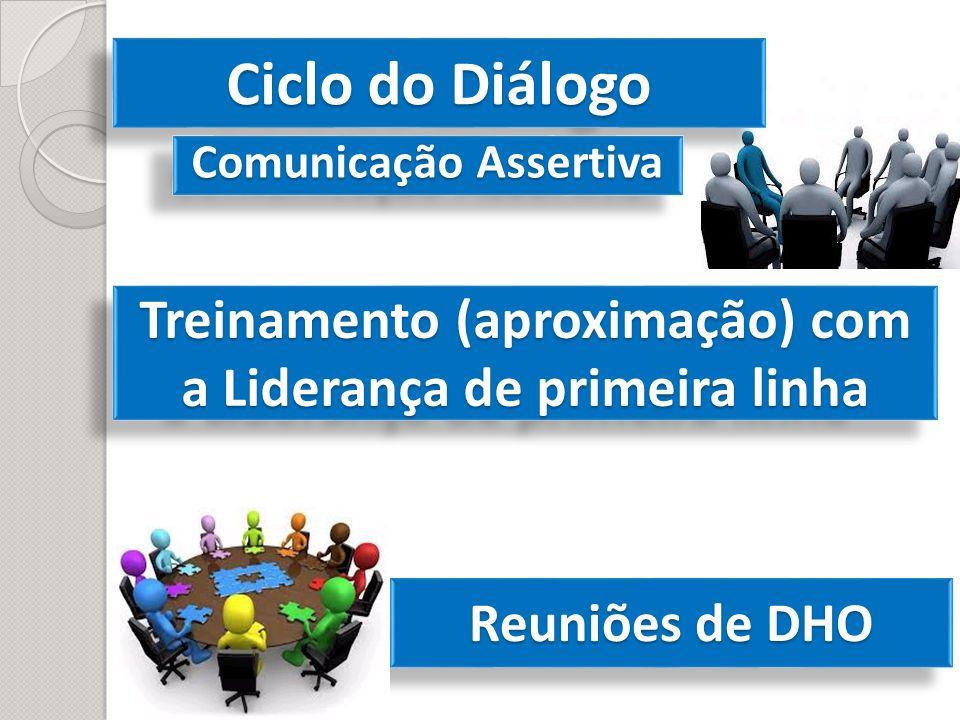 Ciclo do Diálogo Treinamento (aproximação) com a Liderança de primeira linha Reuniões de DHO Comunicação Assertiva