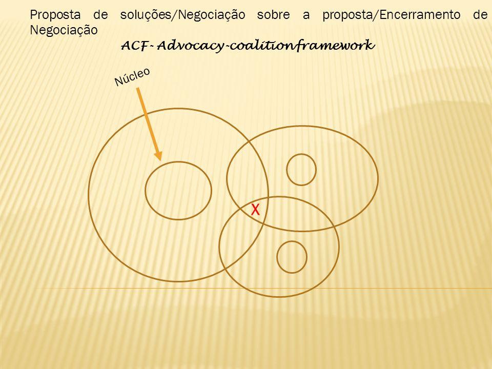 Núcleo X Proposta de soluções/Negociação sobre a proposta/Encerramento de Negociação ACF- Advocacy-coalition framework