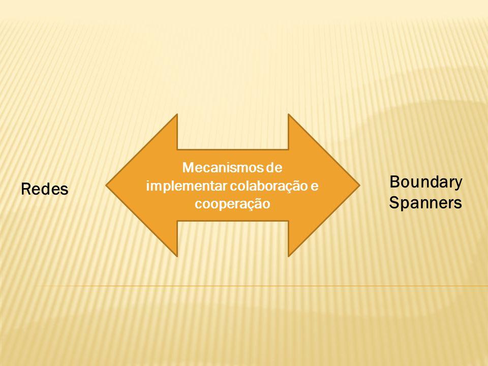 Mecanismos de implementar colaboração e cooperação Redes Boundary Spanners