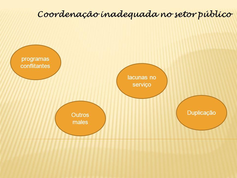 Coordenação inadequada no setor público programas conflitantes lacunas no serviço Duplicação Outros males