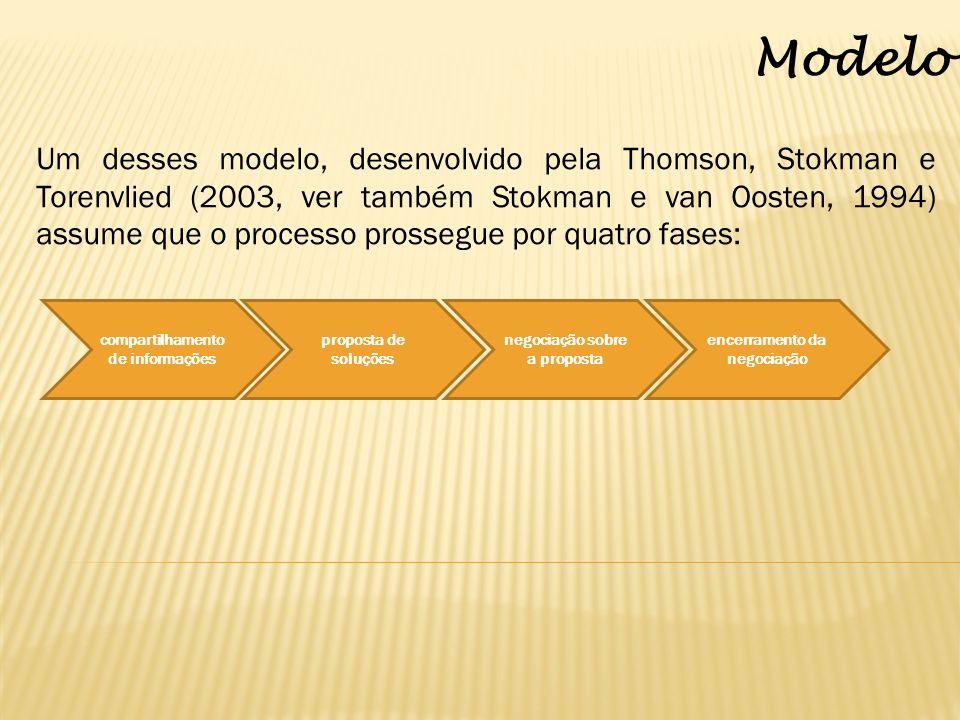 Modelo Um desses modelo, desenvolvido pela Thomson, Stokman e Torenvlied (2003, ver também Stokman e van Oosten, 1994) assume que o processo prossegue por quatro fases: compartilhamento de informações proposta de soluções negociação sobre a proposta encerramento da negociação