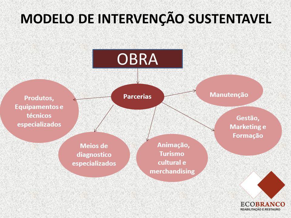 MODELO DE INTERVENÇÃO SUSTENTAVEL OBRA Parcerias Produtos, Equipamentos e técnicos especializados Meios de diagnostico especializados Gestão, Marketin