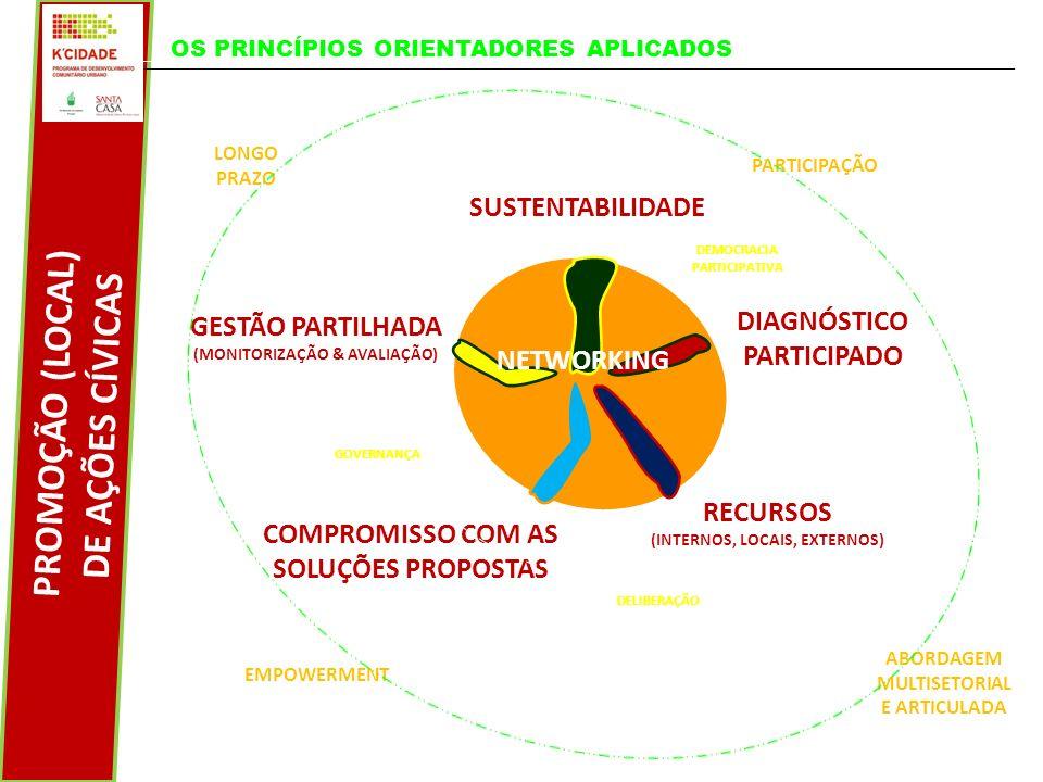 SUSTENTABILIDADE COMPROMISSO COM AS SOLUÇÕES PROPOSTAS PROMOÇÃO (LOCAL) DE AÇÕES CÍVICAS DIAGNÓSTICO PARTICIPADO RECURSOS (INTERNOS, LOCAIS, EXTERNOS) NETWORKING GESTÃO PARTILHADA (MONITORIZAÇÃO & AVALIAÇÃO) PARTICIPAÇÃO EMPOWERMENT ABORDAGEM MULTISETORIAL E ARTICULADA LONGO PRAZO GOVERNANÇA DELIBERAÇÃO DEMOCRACIA PARTICIPATIVA OS PRINCÍPIOS ORIENTADORES APLICADOS