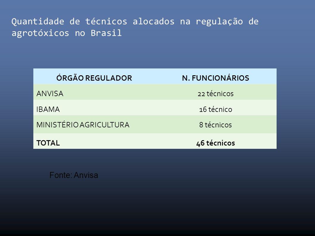Quantidade de técnicos alocados na regulação de agrotóxicos no Brasil ÓRGÃO REGULADORN.