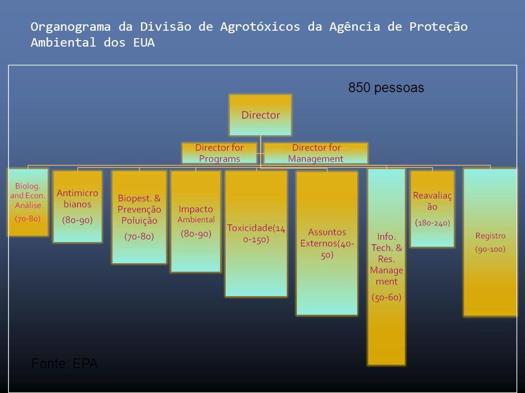 Organograma da Divisão de Agrotóxicos da Agência de Proteção Ambiental dos EUA Fonte: EPA 850 pessoas