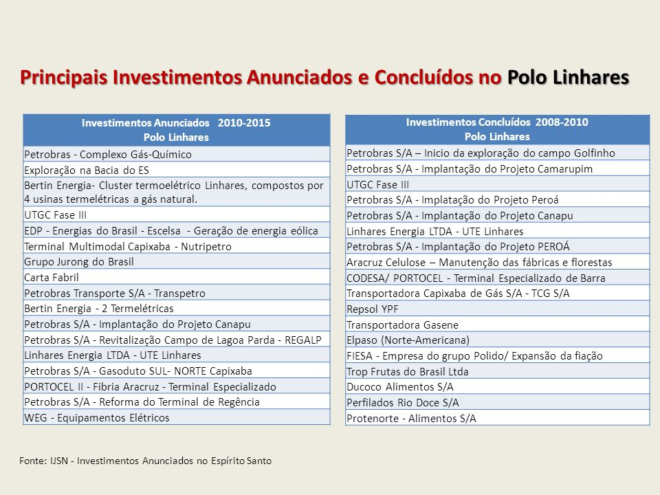 Investimentos Concluídos 2008-2010 Polo Linhares Petrobras S/A – Inicio da exploração do campo Golfinho Petrobras S/A - Implantação do Projeto Camarup