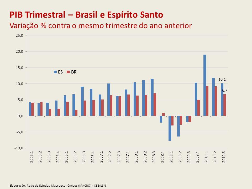PIB Trimestral – Brasil e Espírito Santo Variação % contra o mesmo trimestre do ano anterior Elaboração: Rede de Estudos Macroeconômicos (MACRO) - CEE