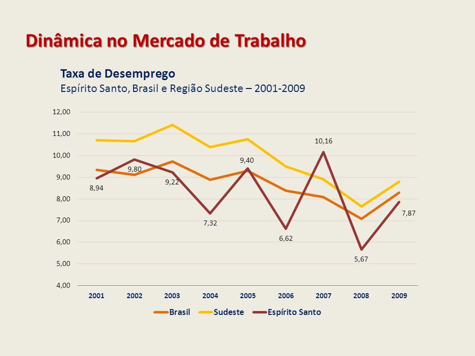 Taxa de Desemprego Espírito Santo, Brasil e Região Sudeste – 2001-2009 Dinâmica no Mercado de Trabalho