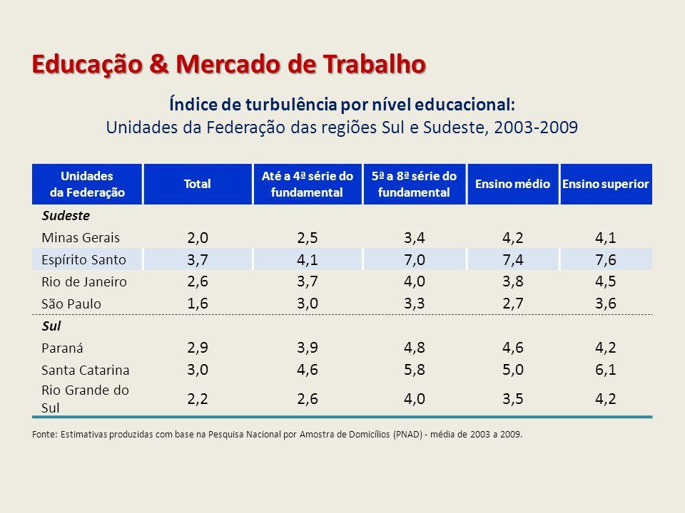 Índice de turbulência por nível educacional: Unidades da Federação das regiões Sul e Sudeste, 2003-2009 Unidades da Federação Total Até a 4ª série do