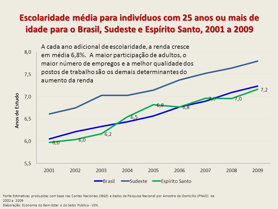 Escolaridade média para indivíduos com 25 anos ou mais de idade para o Brasil, Sudeste e Espírito Santo, 2001 a 2009 Fonte Estimativas produzidas com