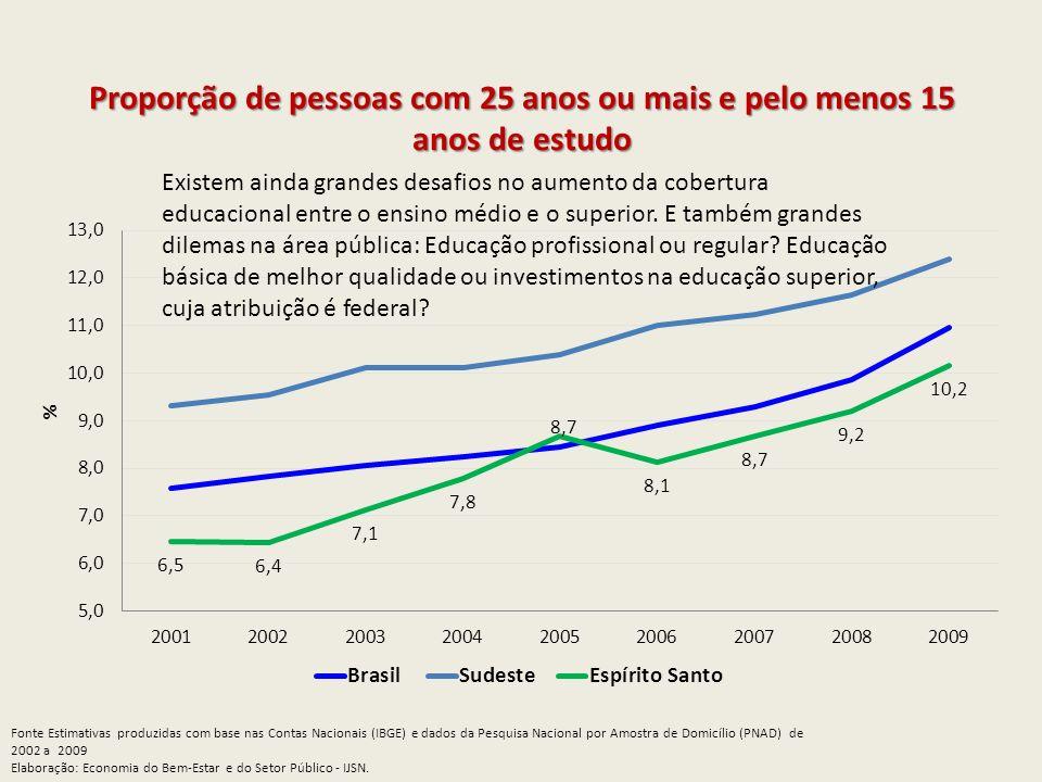 Proporção de pessoas com 25 anos ou mais e pelo menos 15 anos de estudo Fonte Estimativas produzidas com base nas Contas Nacionais (IBGE) e dados da P